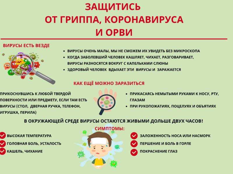 ГРИПП, Коронавирус, ОРВИ